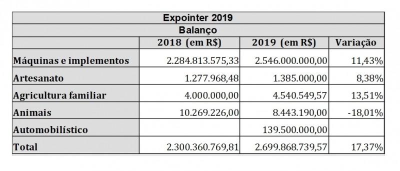 Expointer balanço 2019